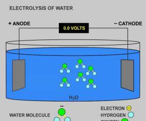 Electrolsys of water by Dan Heim