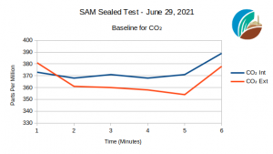 Sealed test of SAM CO2 baseline, June 29, 2021