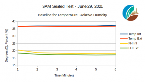 Sealed test of SAM Temp, RH baseline, June 29, 2021