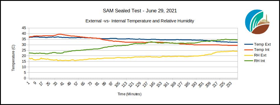 Sealed test of SAM Temp, RH data, June 29, 2021